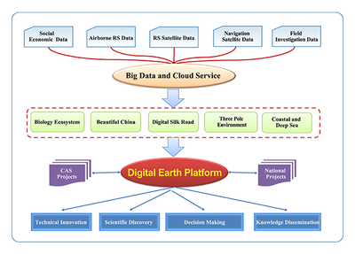 The framework of the Big Earth Data Science Engineering Project (CASEarth)