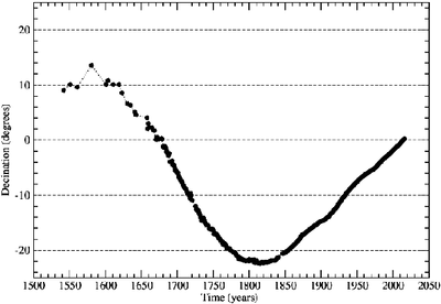 Figure 1: Paris declination series: annual means of declination corrected and adjusted to actual French National Magnetic Observatory - CLF (Mandea and LeMouël, 2016).