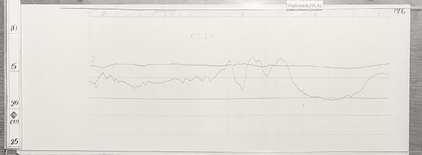Figure 3: Analog magnetogram of Vladivostok (VLA) 24th September 1934 (with ICSU grant-2003 at WDC for Solar-Terrestrial Physics, Moscow, Russia - http://www.wdcb.ru/stp/index.en.html)