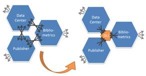 Data Publishing Services WG