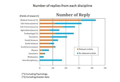 Figure 1. Number of replies from each discipline