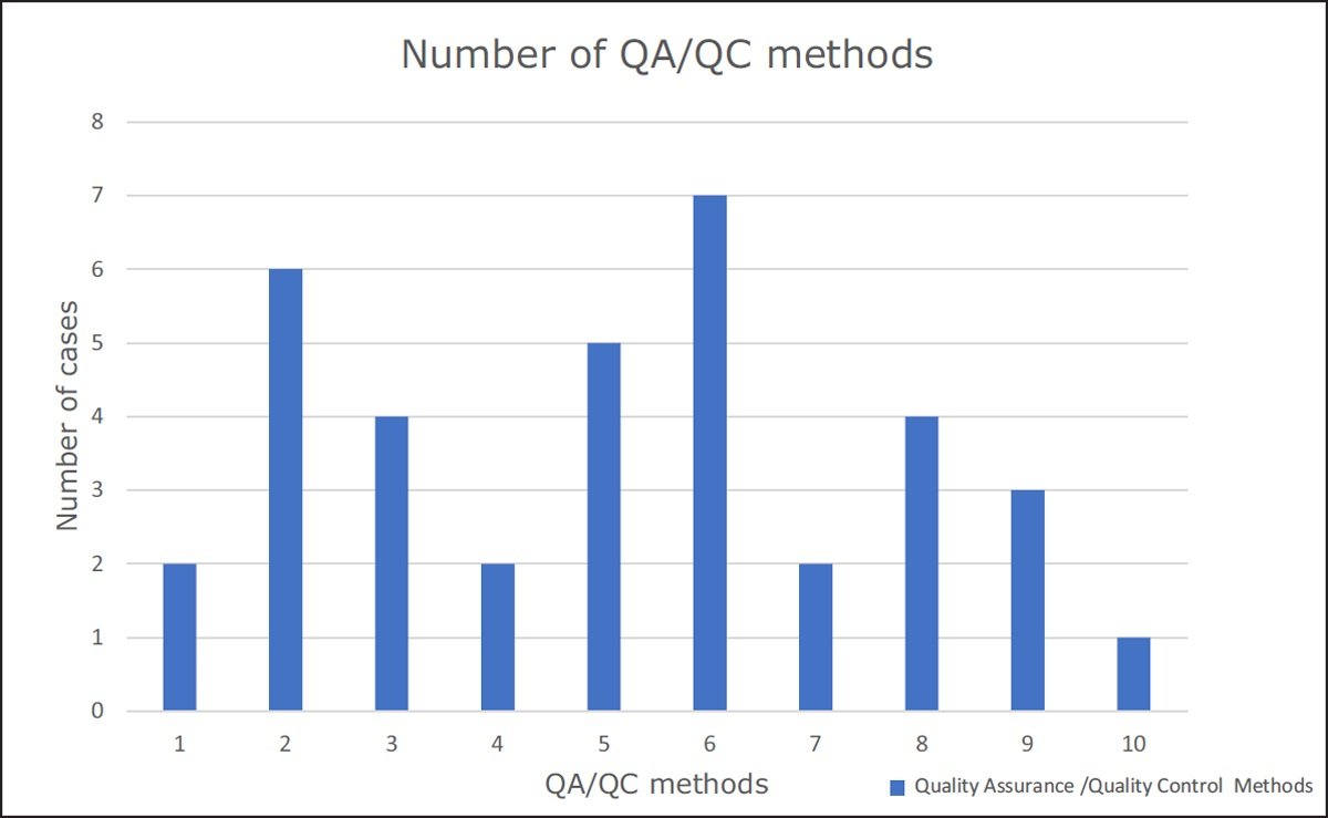 Number of quality assurance/quality control (QA/QC) methods per project