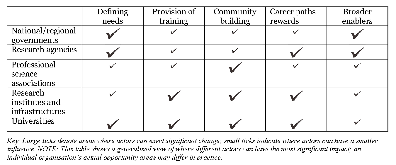 Opportunities for Actors to Effect Change Across the Five Main Action Areas