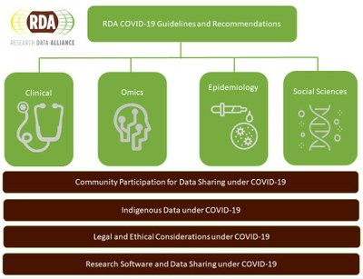 RDA COVID-19 Guidelines and Recommendations