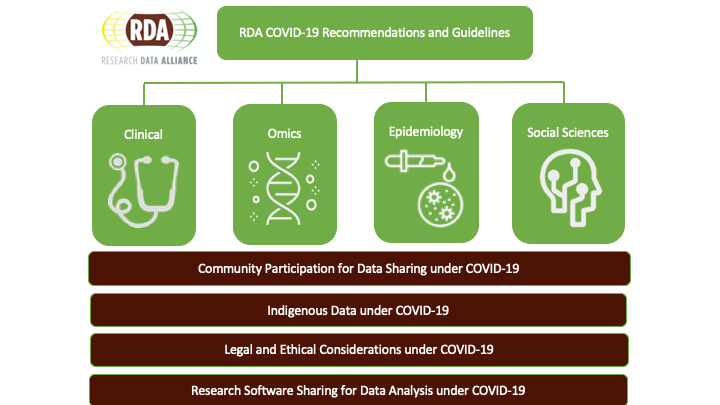RDA COVID-19 Recommendations and Guidelines
