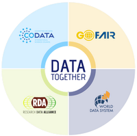 Data Together: Fostering Cooperation Among Open Science Platforms